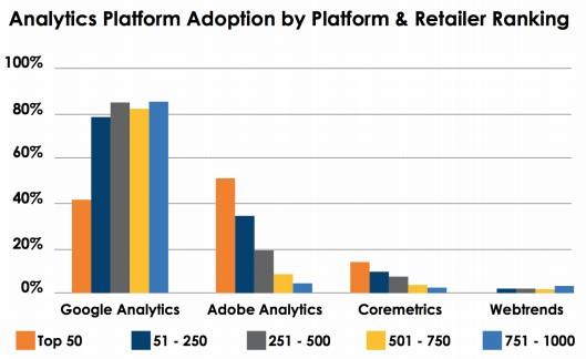 Plataformas analytics