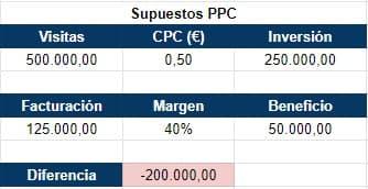 Supuestos PPC